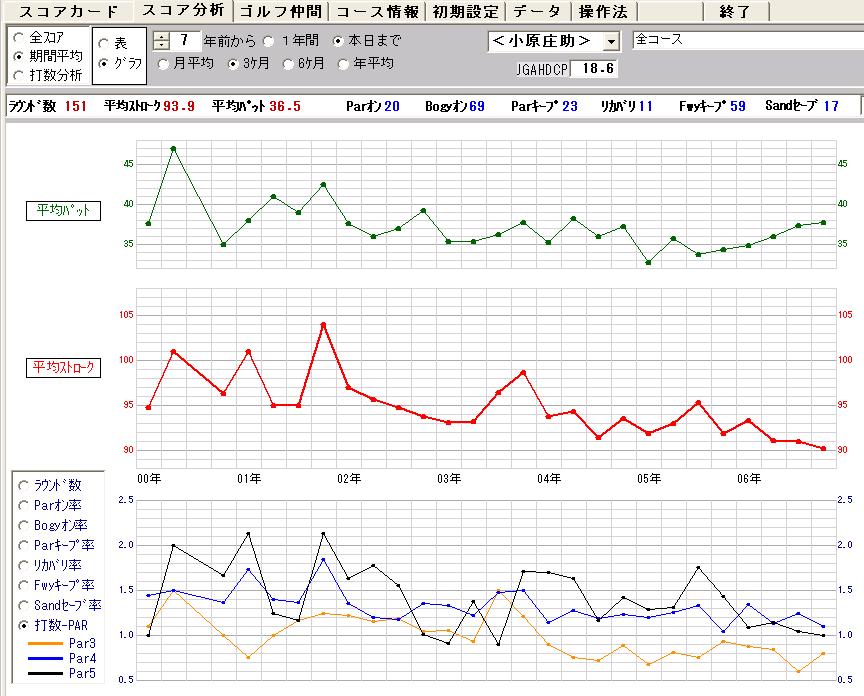 期間ごとのデータをグラフで表示
