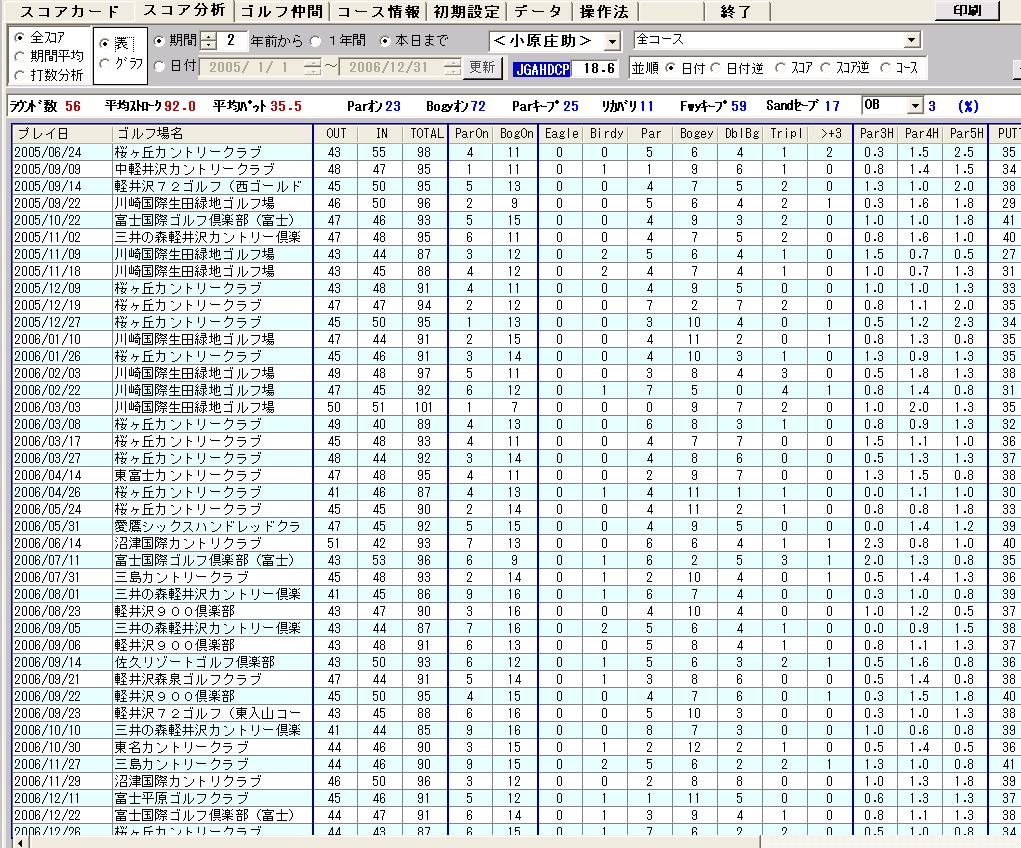 過去の全データを表で表示