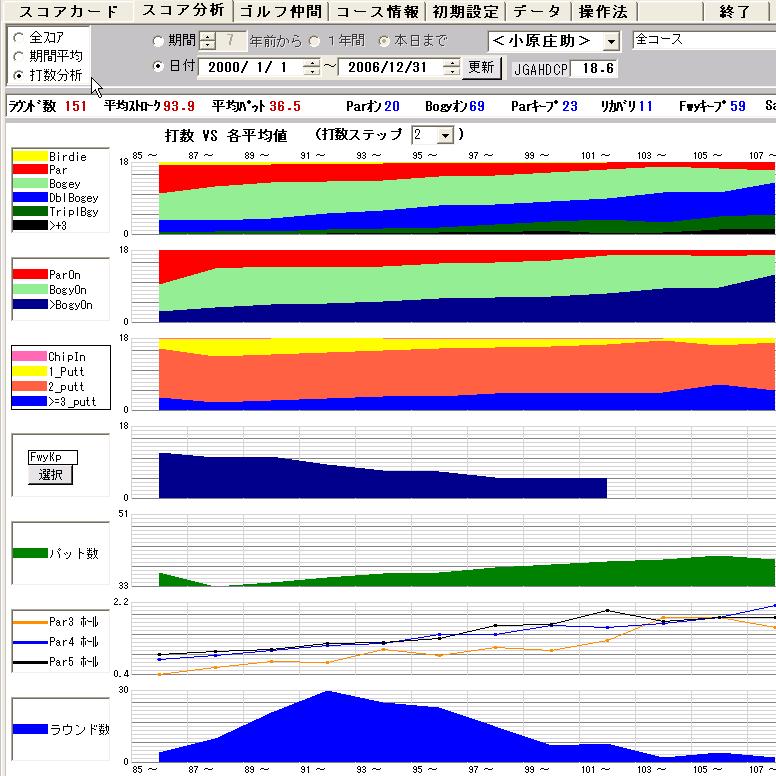打数と書くデータの関連をグラフで表示