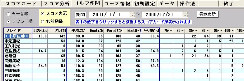 ゴルフ仲間の一定期間の成績表